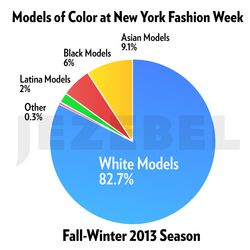 JEZEBELfashionweek-fall13-piechart